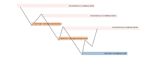SUPPORT RESISTANCE SWING HIGH LOW PADA DOWNTREND