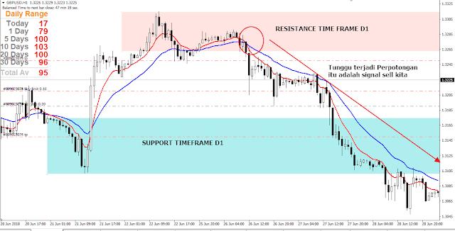 signal buy